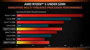 Ryzen Radeon Vega Performance Cost