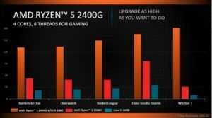 Ryzen 5 2400G performance
