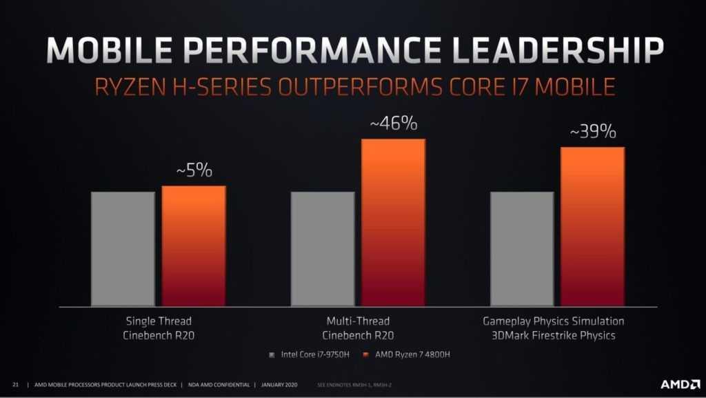 amd Ryzen 4800H prestazioni vs Intel