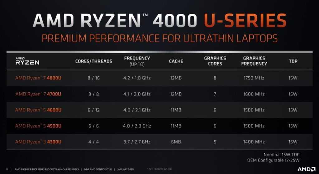 AMD Ryzen 4000 serie U