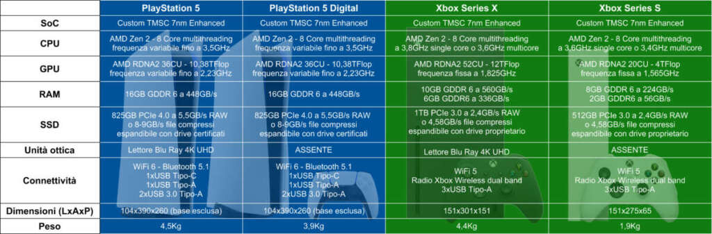 Caratteristiche PlayStation 5 Xbox Series X Series S