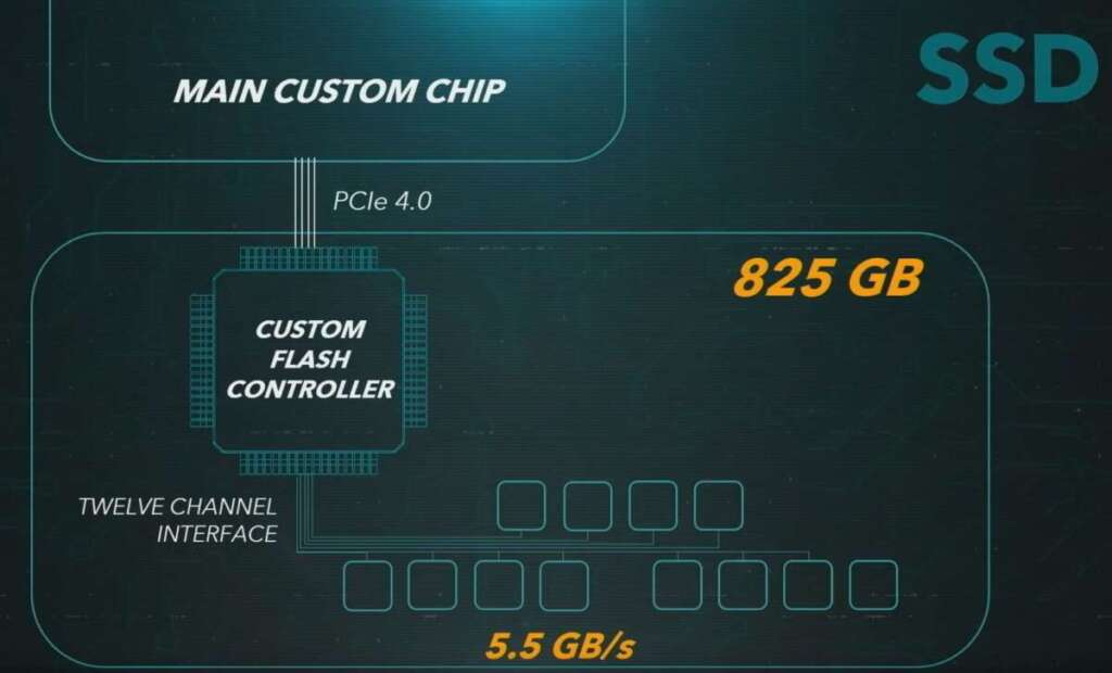 PS5 diagramma custom SSD