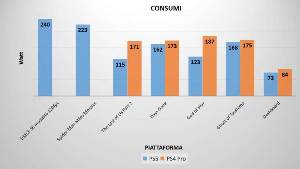PS5 consumi benchmark