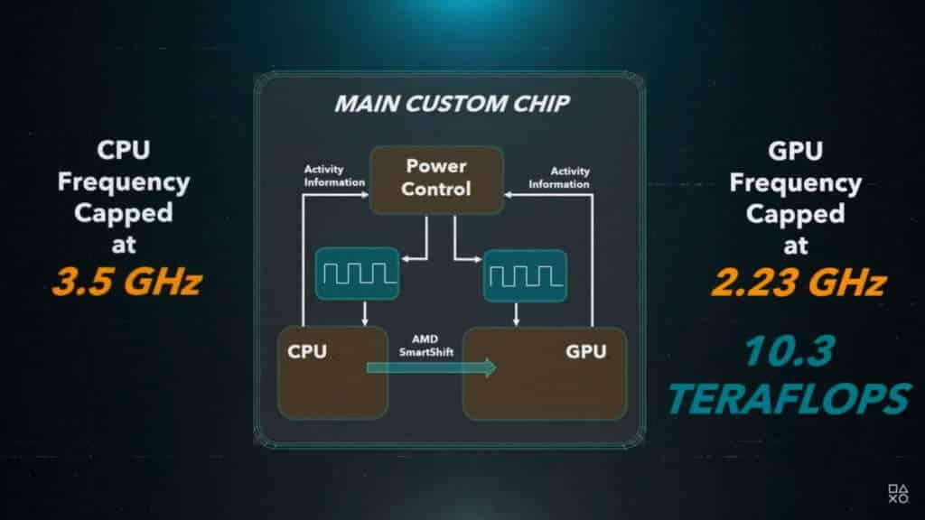 PS5 diagramma chip CPU GPU