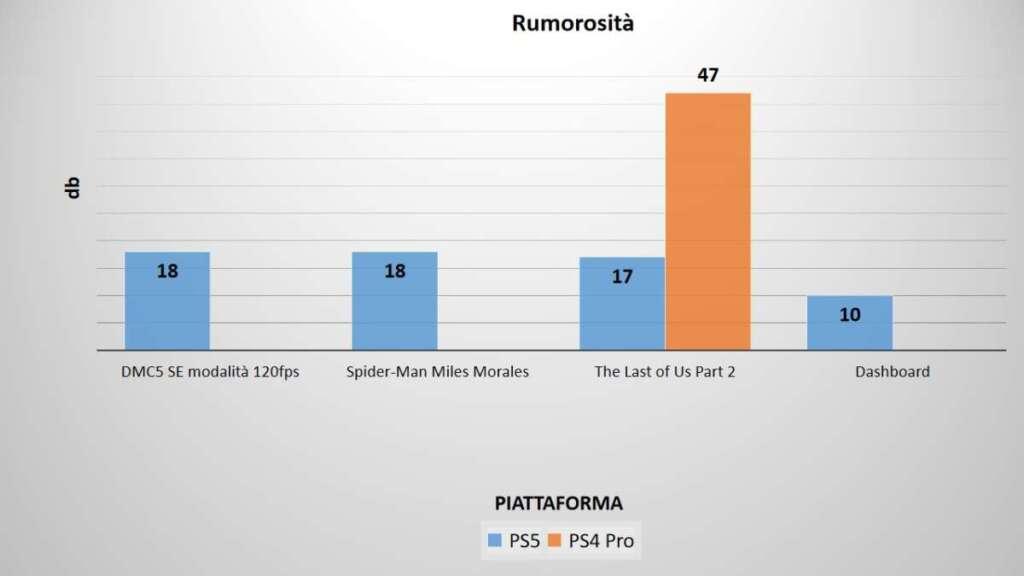 PS5 rumorosità benchmark