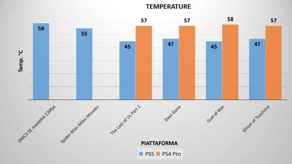 PS5 temperature benchmark