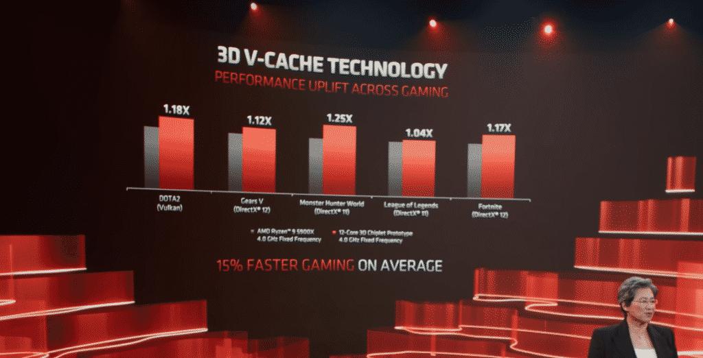 AMD CPU 3D V-Cache Memory 4