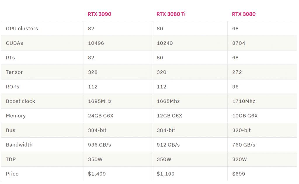 NVIDIA RTX 3090 RTX 3080 Ti RTX 3080 Specifiche Tecniche