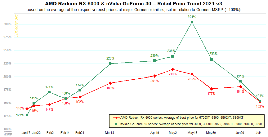 Nvidia RTX Serie 30 Germania Prezzi